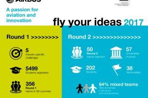 """Récord de participacion en la quinta edicion del concurso """"Fly Your Ideas"""""""