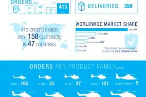 Airbus Helicopters registra un fuerte aumento de las ventas en 2018
