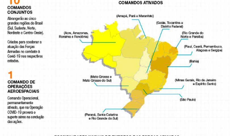 Fuerza Aérea de Brasil, covid-19