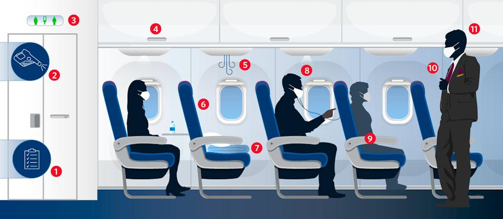 Delta, covid19, bloqueo asientos