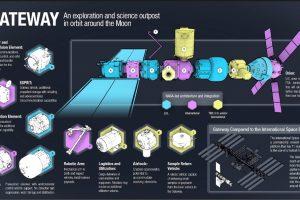 Airbus consigue la adjudicación de estudios de la ESA para una futura base humana en órbita lunar