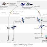 GMV participa en la misión Mars Sample Return (MSR) con un papel clave