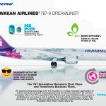 Hawaiian Airlines adquiere 10 787 Dreamliners