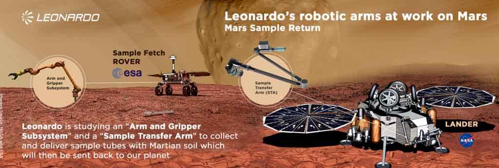 Infografía Leonardo