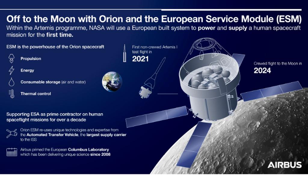 Orion, Airbus