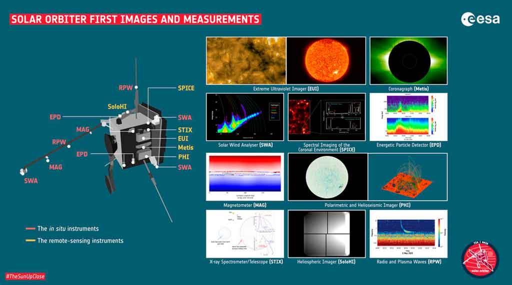 Instrumentos solar orbiter