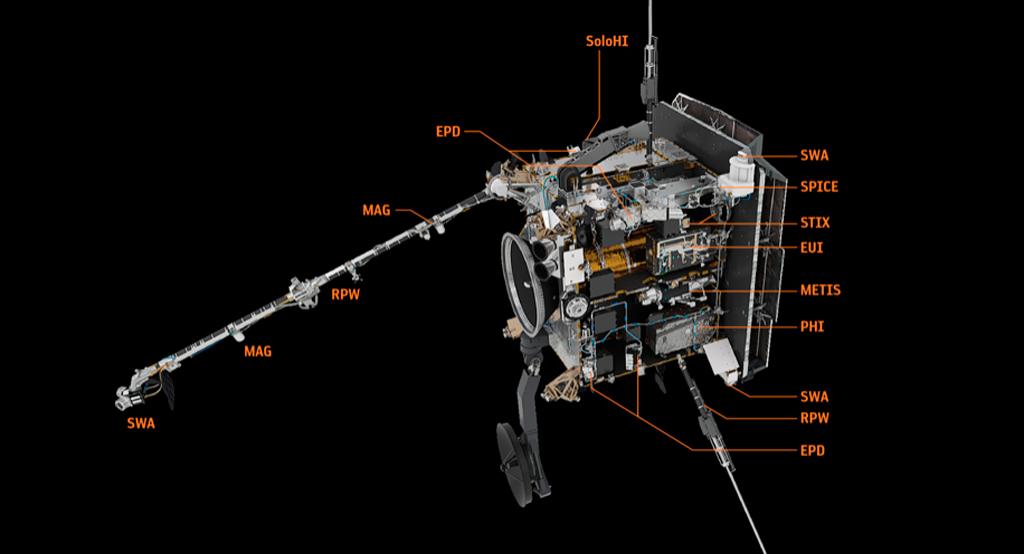 Solar Orbiter, ESA